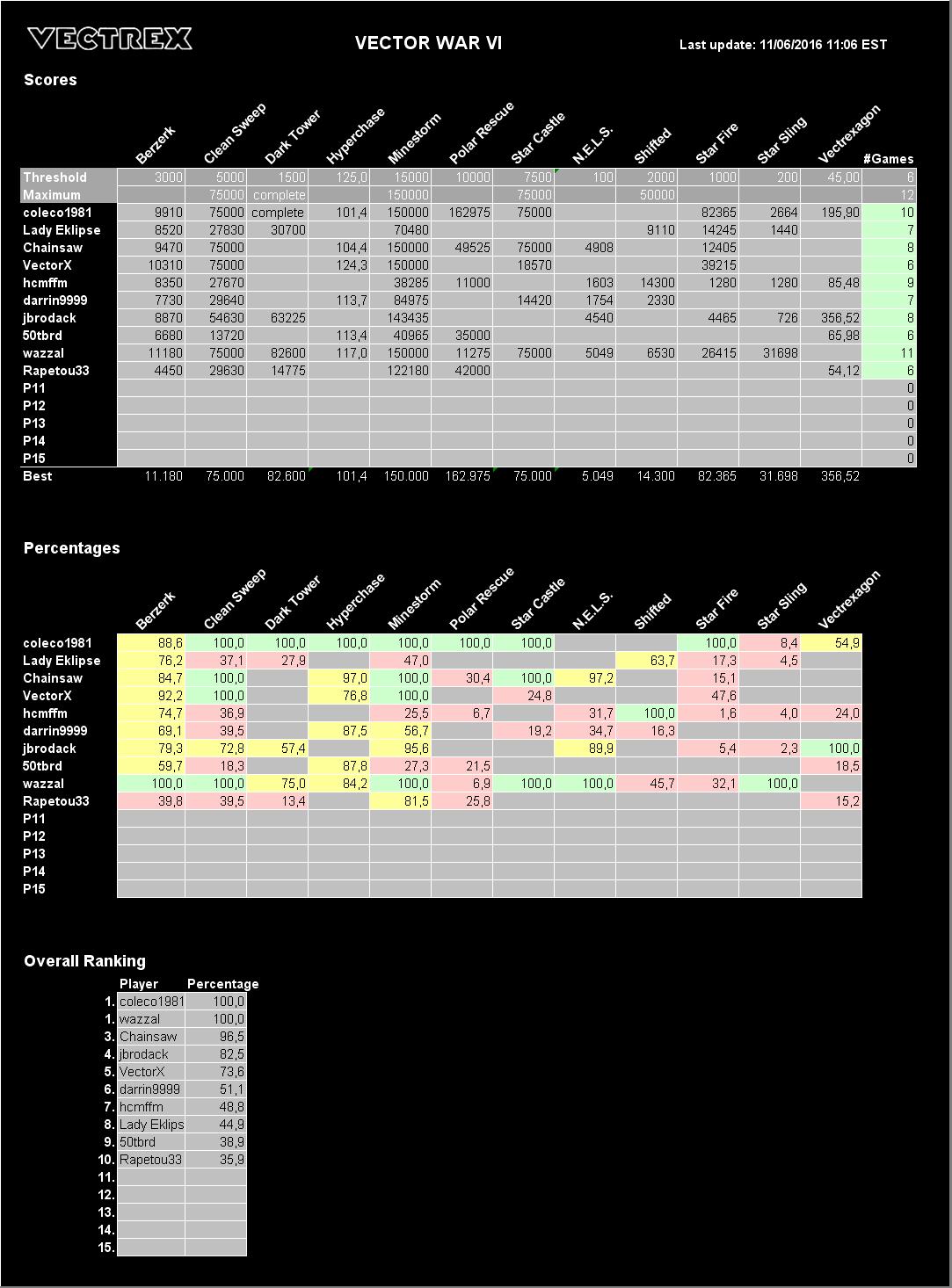 Highscore list of Vector War VI